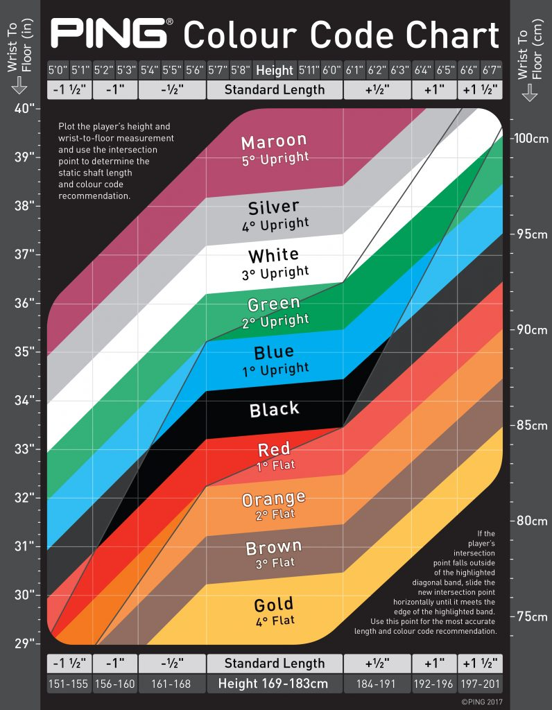 New Ping Colour Code Chart